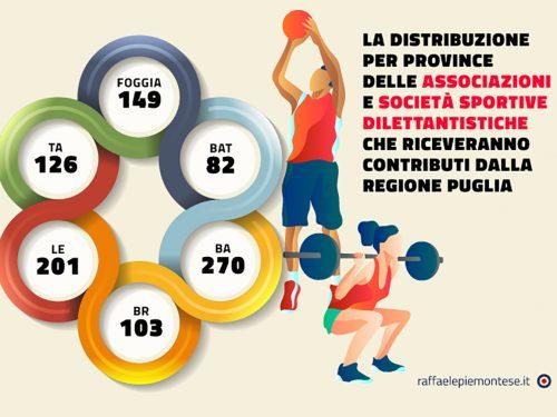 Ok al contributo regionale per 931 associazioni e società sportive dilettantistiche colpite dal Covid-19